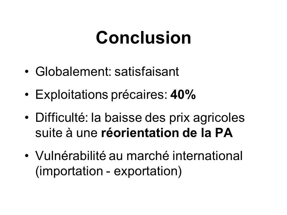 Conclusion Globalement: satisfaisant Exploitations précaires: 40% Difficulté: la baisse des prix agricoles suite à une réorientation de la PA Vulnérabilité au marché international (importation - exportation)