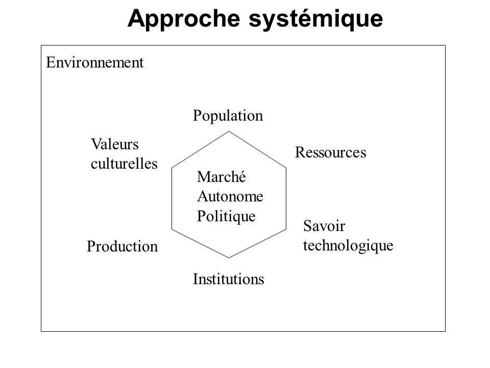 Institutions Population Ressources Savoir technologique Marché Autonome Politique Valeurs culturelles Production Environnement Approche systémique