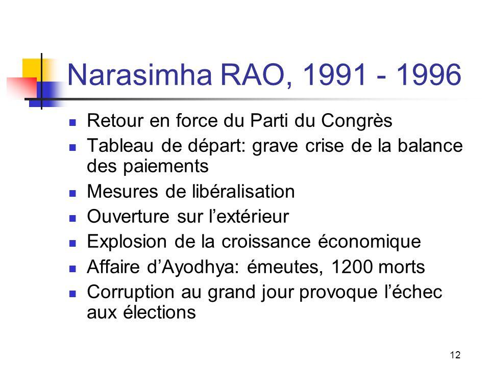 12 Narasimha RAO, 1991 - 1996 Retour en force du Parti du Congrès Tableau de départ: grave crise de la balance des paiements Mesures de libéralisation