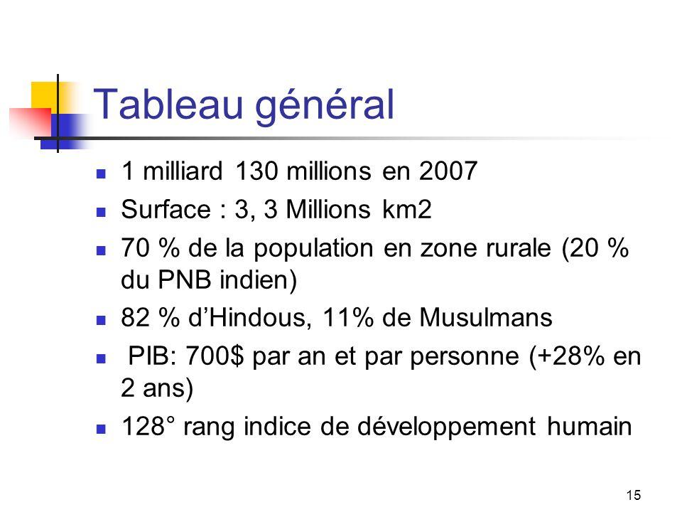 15 Tableau général 1 milliard 130 millions en 2007 Surface : 3, 3 Millions km2 70 % de la population en zone rurale (20 % du PNB indien) 82 % dHindous
