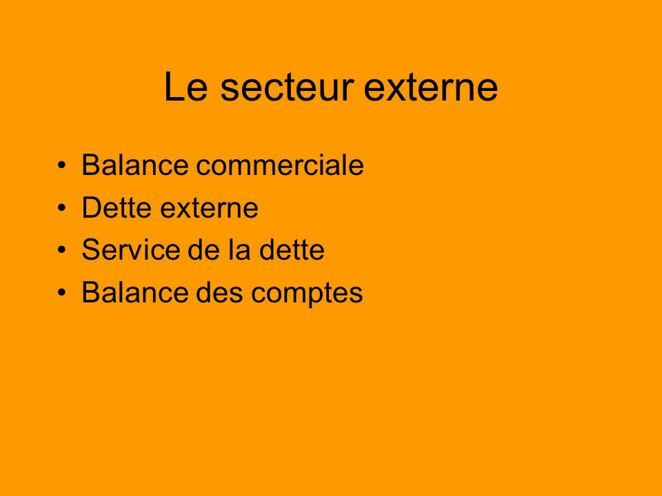 Le secteur externe Balance commerciale Dette externe Service de la dette Balance des comptes