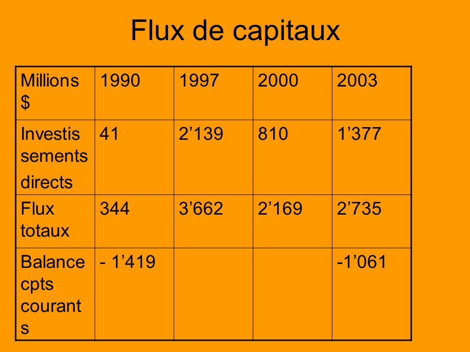 Flux de capitaux Millions $ 1990199720002003 Investis sements directs 4121398101377 Flux totaux 344366221692735 Balance cpts courant s - 1419-1061
