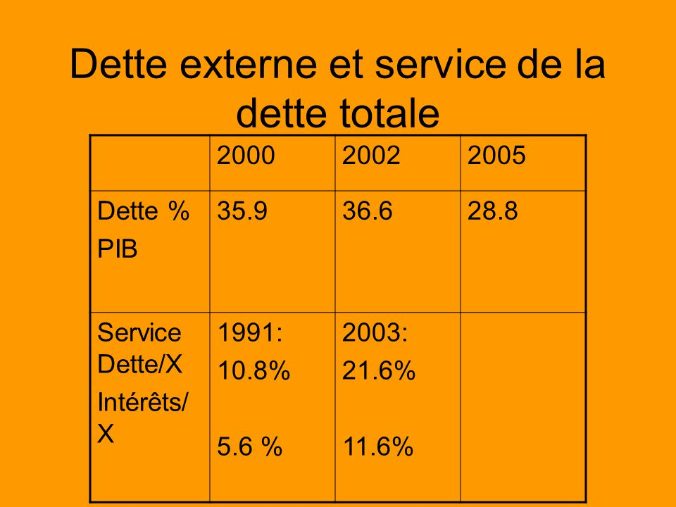 Dette externe et service de la dette totale 200020022005 Dette % PIB 35.936.628.8 Service Dette/X Intérêts/ X 1991: 10.8% 5.6 % 2003: 21.6% 11.6%