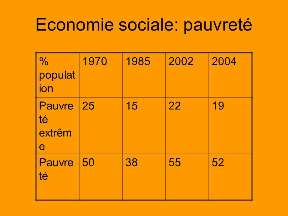 Economie sociale: pauvreté % populat ion 1970198520022004 Pauvre té extrêm e 25152219 Pauvre té 50385552