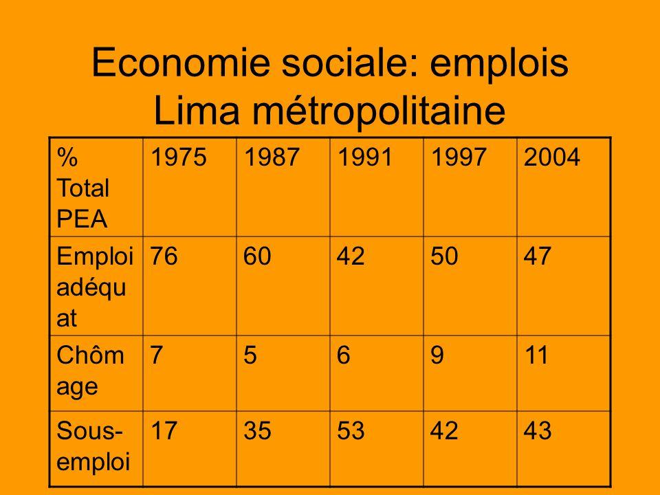 Economie sociale: emplois Lima métropolitaine % Total PEA 19751987199119972004 Emploi adéqu at 7660425047 Chôm age 756911 Sous- emploi 1735534243
