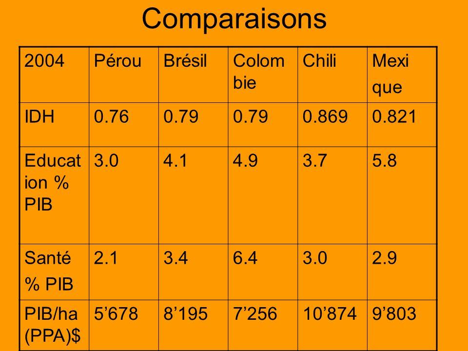 Comparaisons 2004PérouBrésilColom bie ChiliMexi que IDH0.760.79 0.8690.821 Educat ion % PIB 3.04.14.93.75.8 Santé % PIB 2.13.46.43.02.9 PIB/ha (PPA)$ 567881957256108749803
