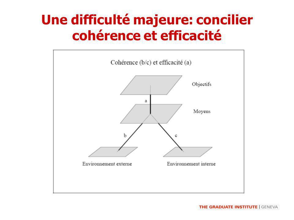 Une difficulté majeure: concilier cohérence et efficacité