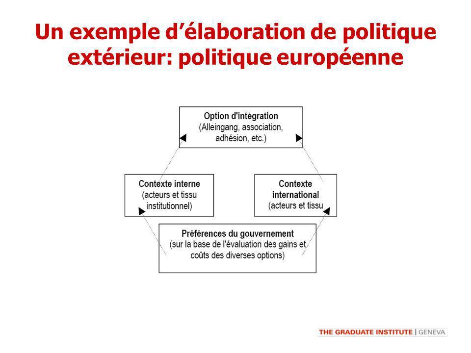 Un exemple délaboration de politique extérieur: politique européenne