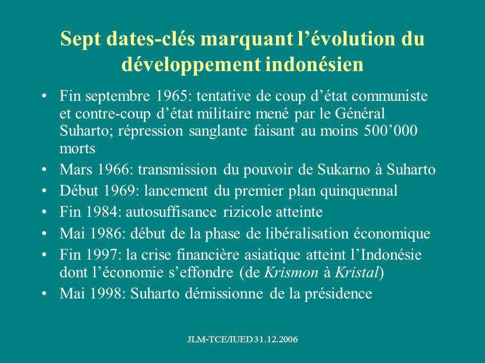Cinq données de base sur la géographie et la démographie de lIndonésie Plus grand archipel du monde avec + de 13000 îles 5000 km O-E et 2000 km N-S, soit une superficie terrestre de plus de 1.9 million de km2 sur une zone maritime de presque10 millions de km2 La population a doublé en 40 ans, denviron 110 millions dhabitants en 1966 à 220 millions en 2006, ce qui en fait le 4e pays le plus peuplé du monde Plus de 60% de la population est toujours concentrée sur lîle de Java qui atteint aujourdhui une densité moyenne de presque 1000 hab/km2 A lopposé, la Papua ne compte toujours que 6 hab/km2
