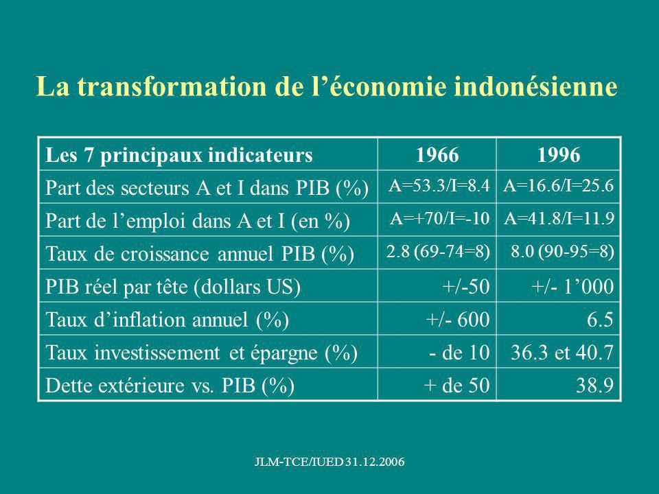 JLM-TCE/IUED 31.12.2006 Sept dates-clés marquant lévolution du développement indonésien Fin septembre 1965: tentative de coup détat communiste et contre-coup détat militaire mené par le Général Suharto; répression sanglante faisant au moins 500000 morts Mars 1966: transmission du pouvoir de Sukarno à Suharto Début 1969: lancement du premier plan quinquennal Fin 1984: autosuffisance rizicole atteinte Mai 1986: début de la phase de libéralisation économique Fin 1997: la crise financière asiatique atteint lIndonésie dont léconomie seffondre (de Krismon à Kristal) Mai 1998: Suharto démissionne de la présidence
