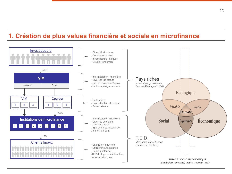 1. Création de plus values financière et sociale en microfinance 15 VIM DirectIndirect Institutions de microfinance 123456789 VIM 123 Clients finaux I