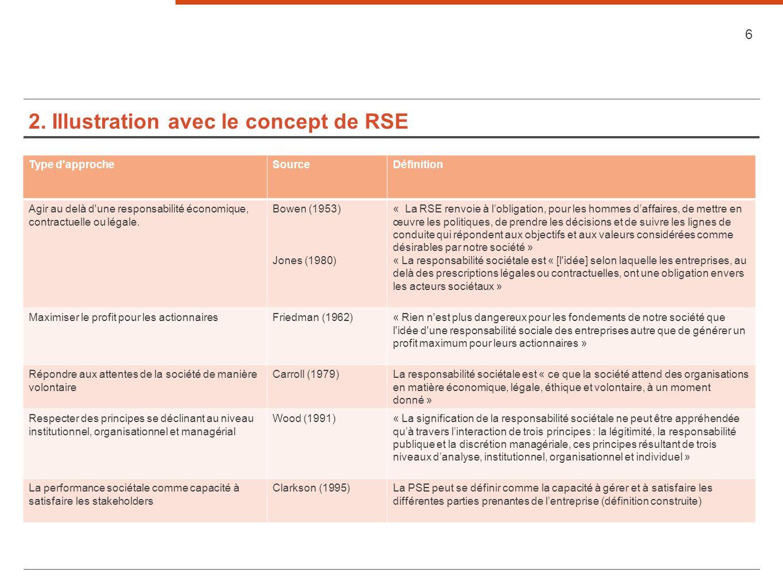 2. Illustration avec le concept de RSE Type d'approcheSourceDéfinition Agir au delà d'une responsabilité économique, contractuelle ou légale. Bowen (1