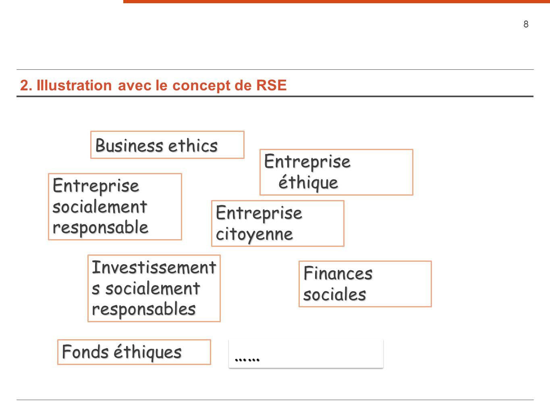 2. Illustration avec le concept de RSE 8 Business ethics Entreprise citoyenne Entreprise socialement responsable Entreprise éthique Finances sociales