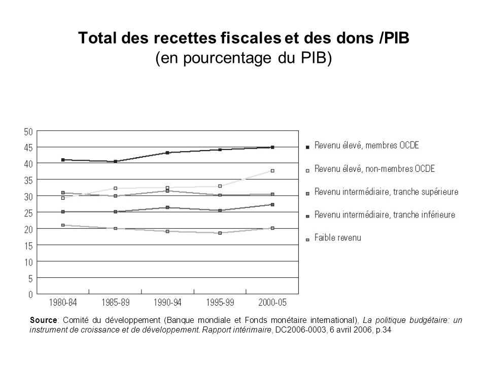 Total des recettes fiscales et des dons /PIB (en pourcentage du PIB) Source: Comité du développement (Banque mondiale et Fonds monétaire international), La politique budgétaire: un instrument de croissance et de développement.