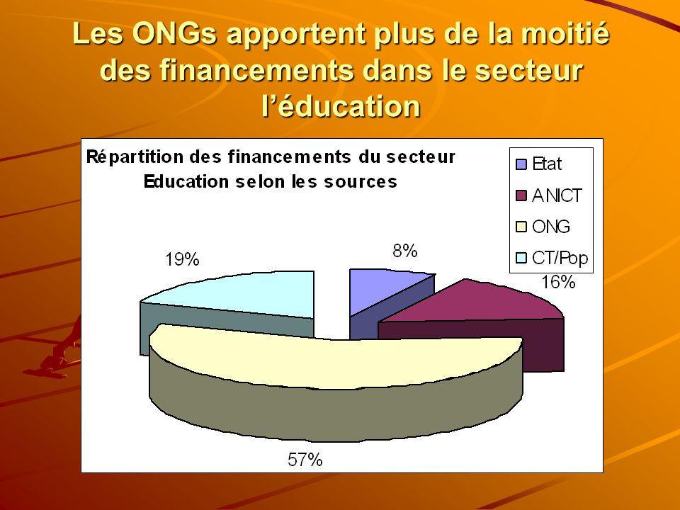 Les ONGs apportent plus de la moitié des financements dans le secteur léducation
