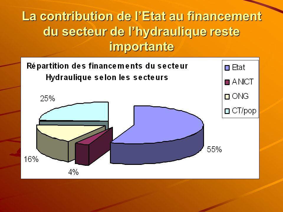 La contribution de lEtat au financement du secteur de lhydraulique reste importante