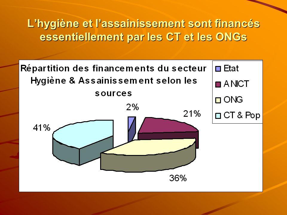 Lhygiène et lassainissement sont financés essentiellement par les CT et les ONGs