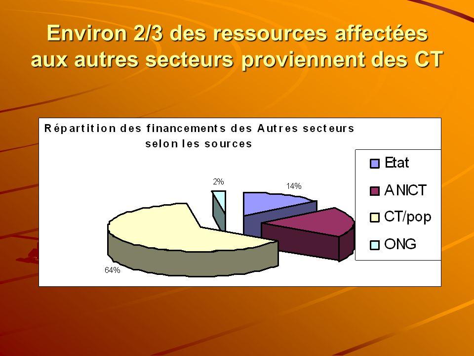 Environ 2/3 des ressources affectées aux autres secteurs proviennent des CT