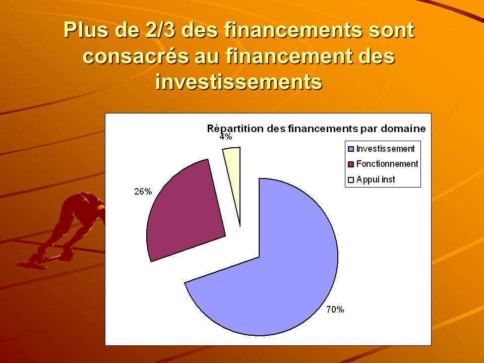 Plus de 2/3 des financements sont consacrés au financement des investissements