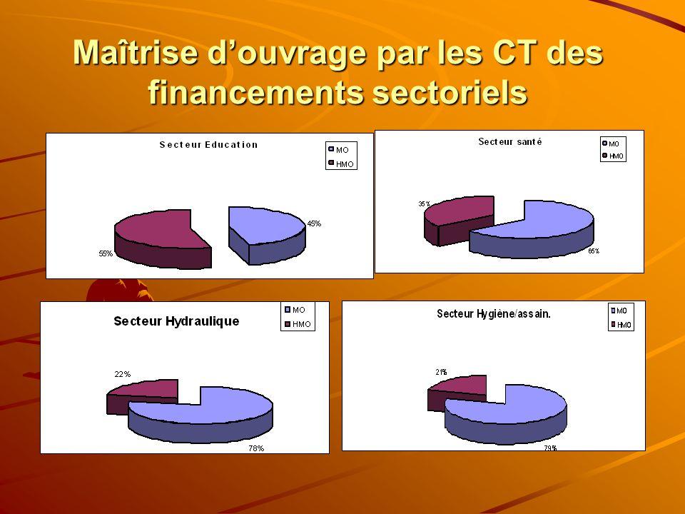 Maîtrise douvrage par les CT des financements sectoriels