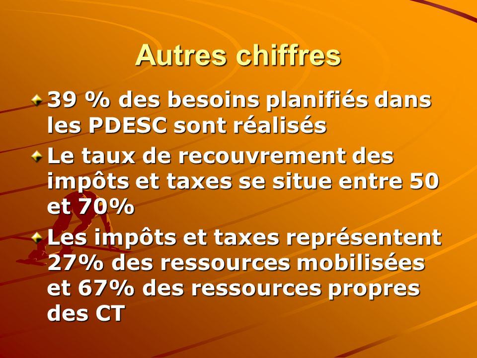 Autres chiffres 39 % des besoins planifiés dans les PDESC sont réalisés Le taux de recouvrement des impôts et taxes se situe entre 50 et 70% Les impôts et taxes représentent 27% des ressources mobilisées et 67% des ressources propres des CT