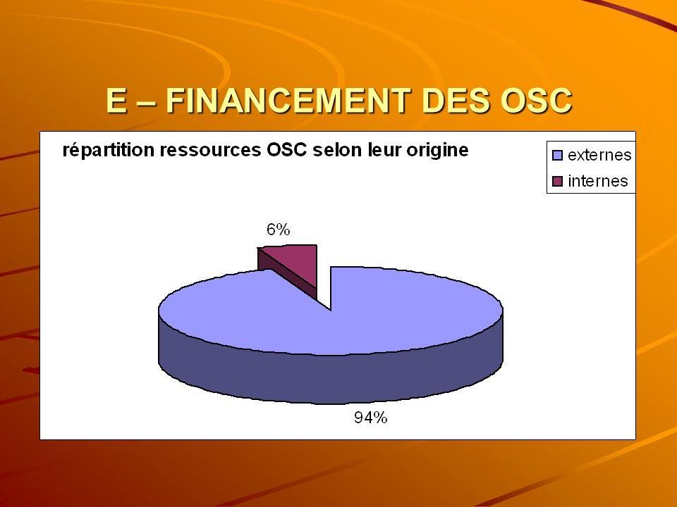 E – FINANCEMENT DES OSC