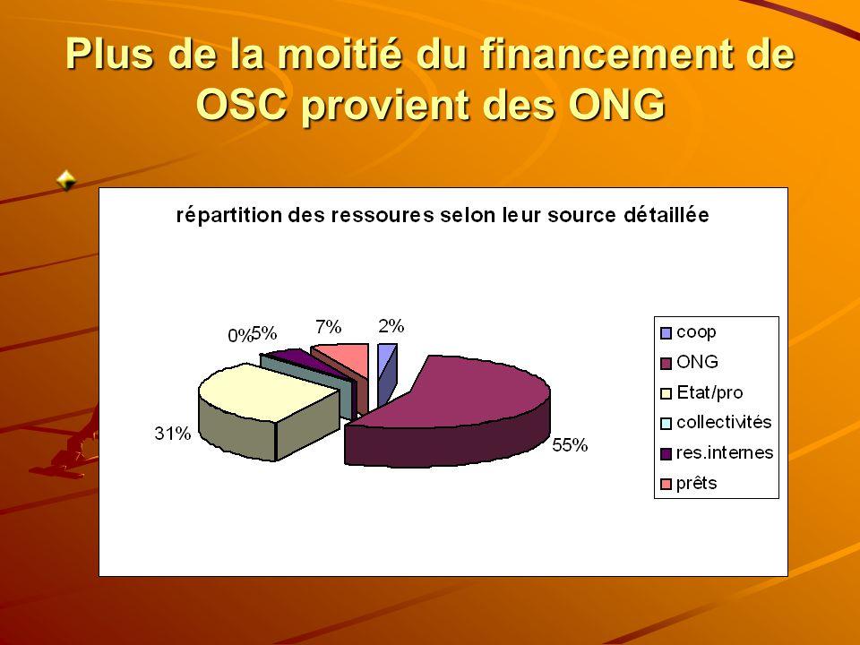 Plus de la moitié du financement de OSC provient des ONG