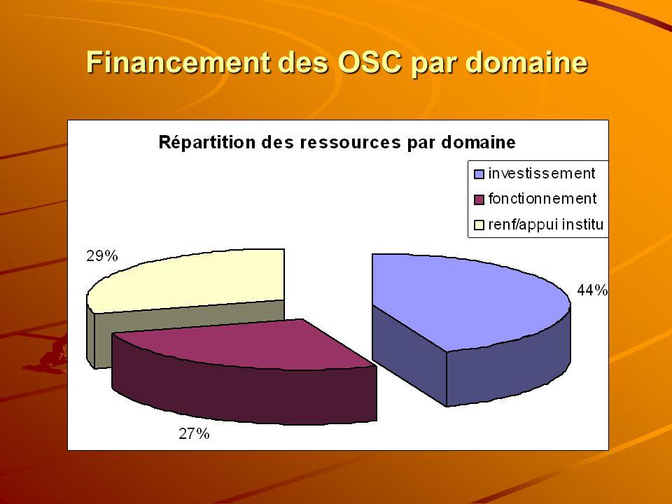 Financement des OSC par domaine