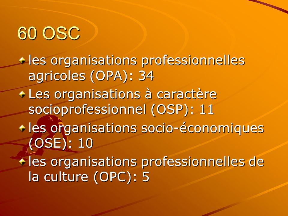 60 OSC les organisations professionnelles agricoles (OPA): 34 Les organisations à caractère socioprofessionnel (OSP): 11 les organisations socio-économiques (OSE): 10 les organisations professionnelles de la culture (OPC): 5
