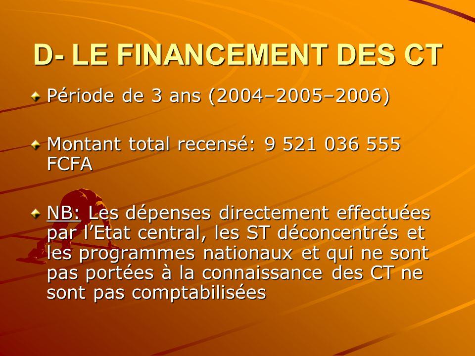 D- LE FINANCEMENT DES CT Période de 3 ans (2004–2005–2006) Montant total recensé: 9 521 036 555 FCFA NB: Les dépenses directement effectuées par lEtat