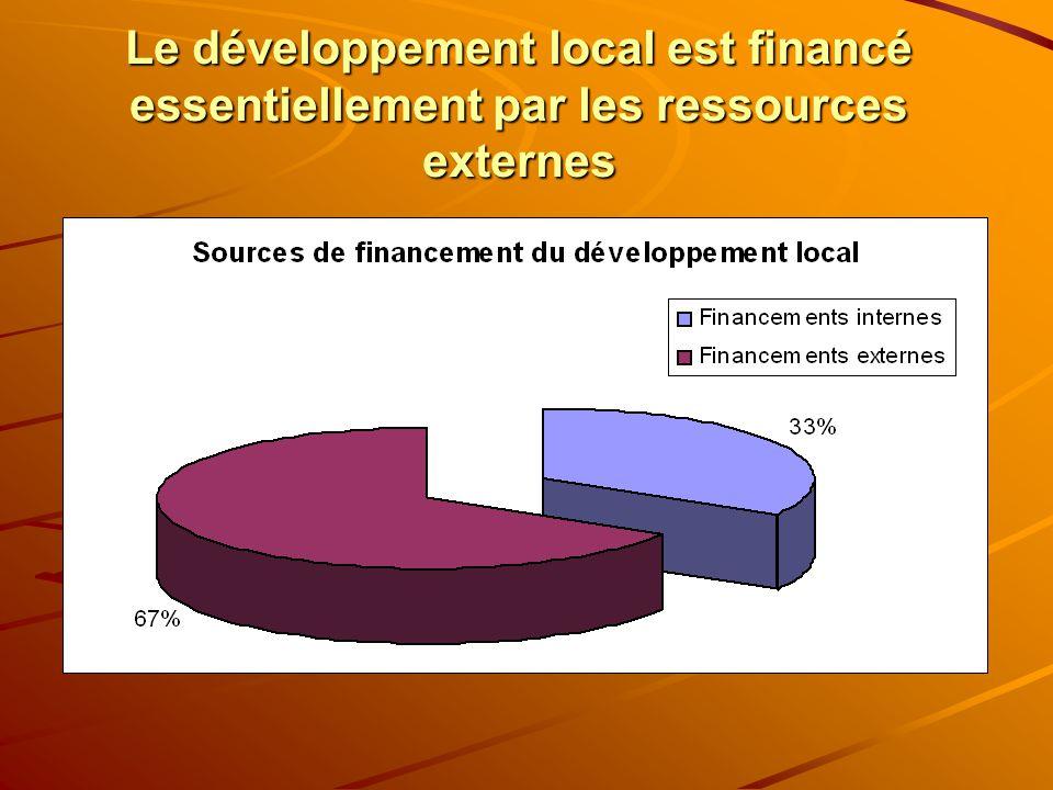 Le développement local est financé essentiellement par les ressources externes
