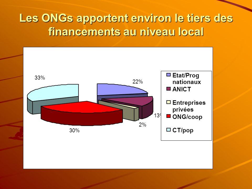 Les ONGs apportent environ le tiers des financements au niveau local 22% 13% 2% 30% 33% Etat/Prog nationaux ANICT Entreprises privées ONG/coop CT/pop