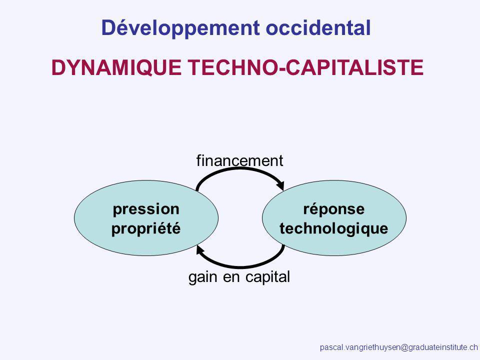 pascal.vangriethuysen@graduateinstitute.ch DYNAMIQUE TECHNO-CAPITALISTE Développement occidental pression propriété réponse technologique financement gain en capital