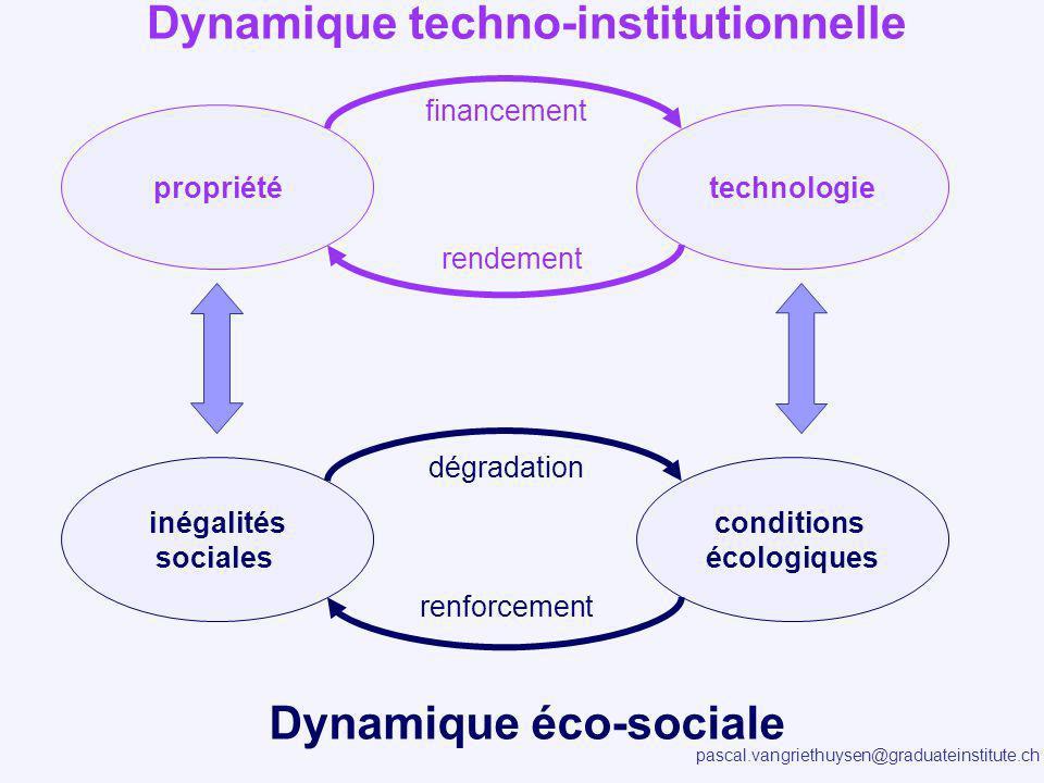 pascal.vangriethuysen@graduateinstitute.ch Dynamique techno-institutionnelle Dynamique éco-sociale propriététechnologie financement rendement inégalit