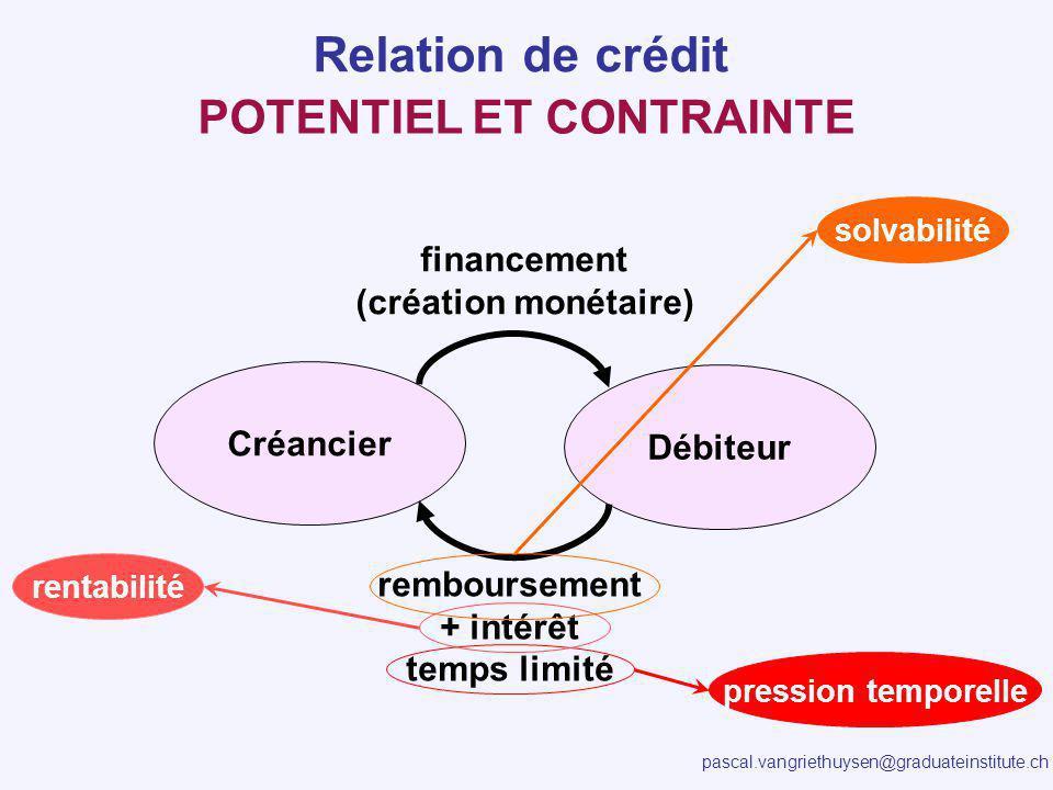 pascal.vangriethuysen@graduateinstitute.ch Créancier Débiteur financement (création monétaire) remboursement + intérêt temps limité solvabilité rentab