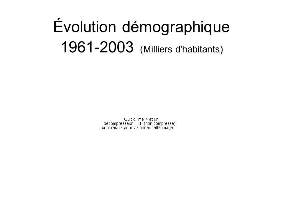 Évolution démographique 1961-2003 (Milliers d habitants)