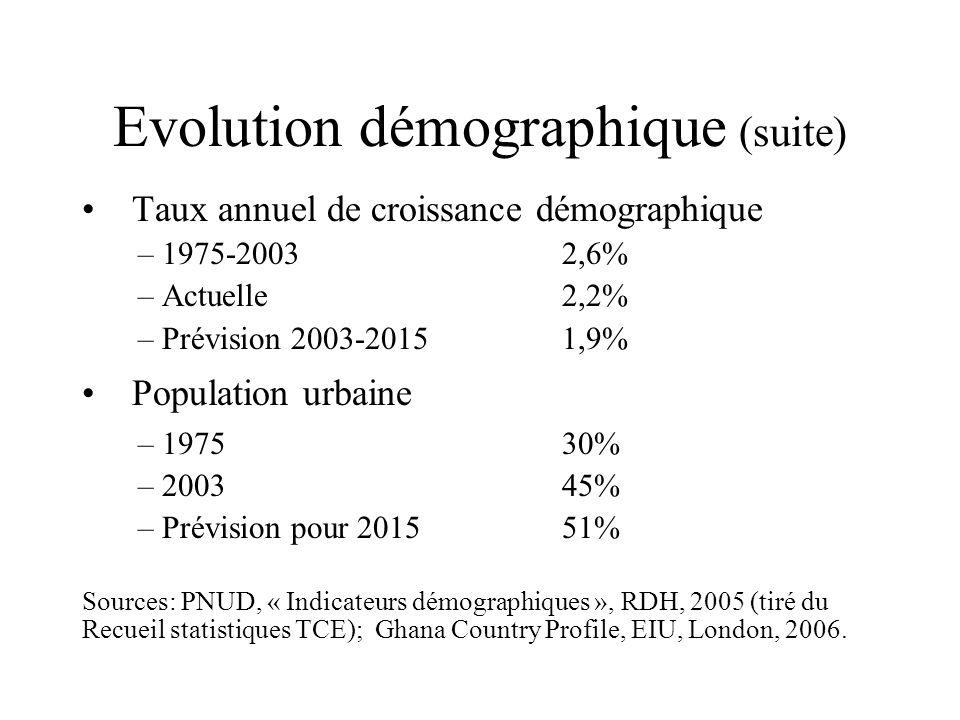 Evolution démographique (suite) Taux annuel de croissance démographique –1975-20032,6% –Actuelle2,2% –Prévision 2003-20151,9% Population urbaine –197530% –200345% –Prévision pour 201551% Sources: PNUD, « Indicateurs démographiques », RDH, 2005 (tiré du Recueil statistiques TCE); Ghana Country Profile, EIU, London, 2006.