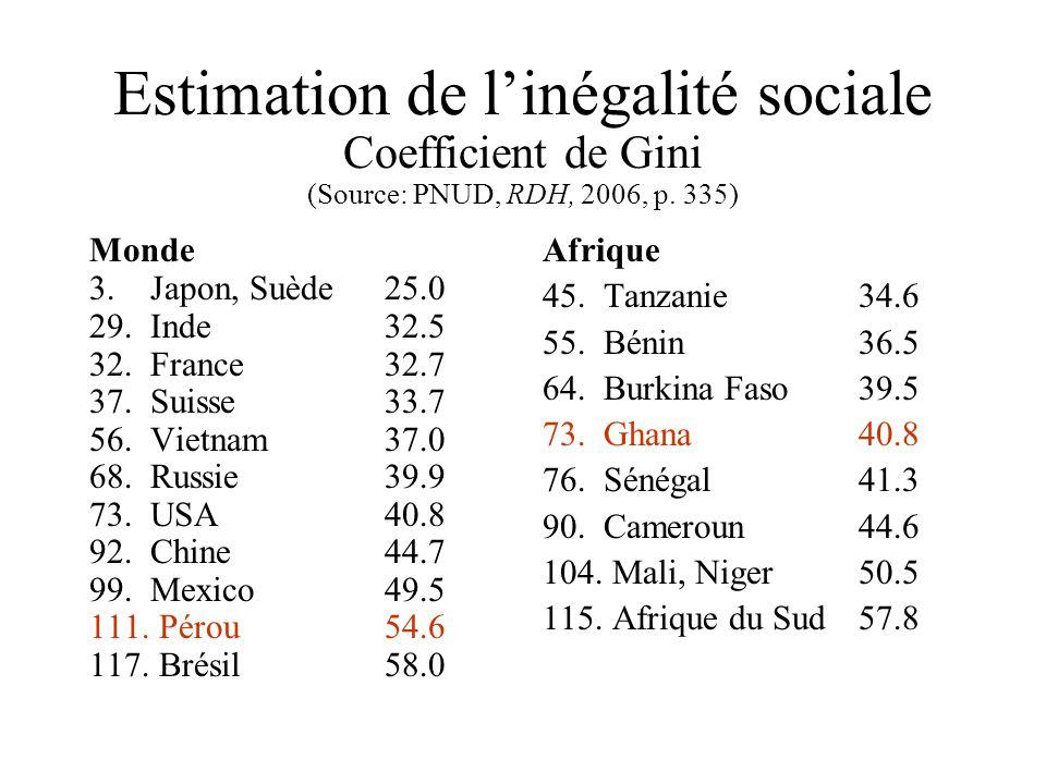 Estimation de linégalité sociale Coefficient de Gini (Source: PNUD, RDH, 2006, p.