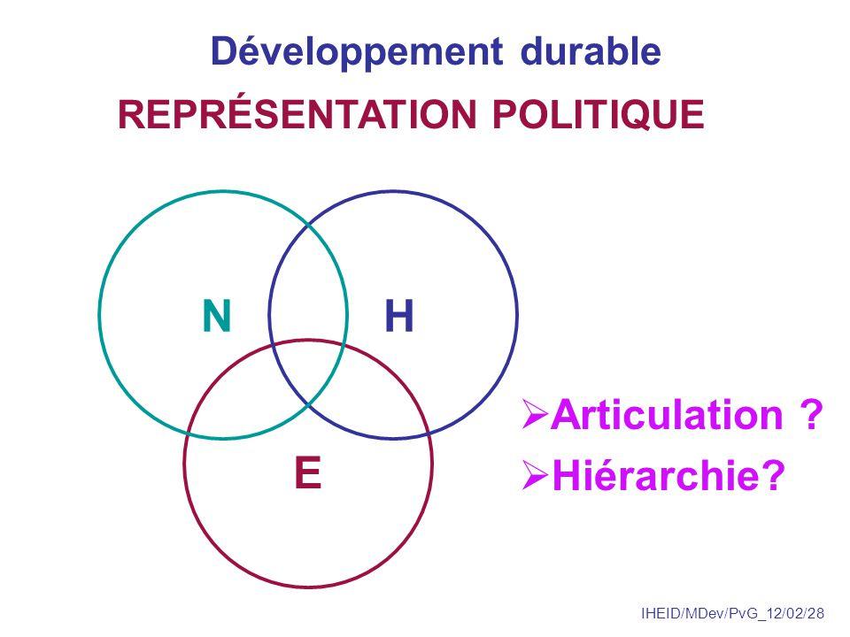 IHEID/MDev/PvG_12/02/28 Développement soutenable REPRÉSENTATION SCIENTIFIQUE N H E E H N H dépend de N E dépend de H & N