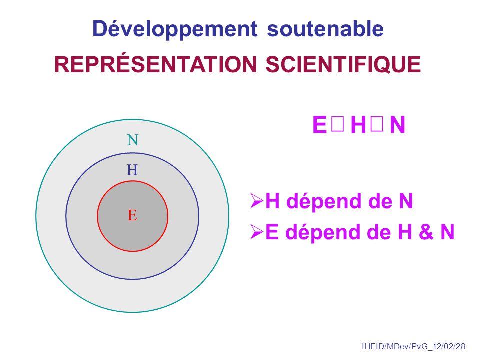IHEID/MDev/PvG_12/02/28 1.soutenabilité écologique 2.évolution socioculturelle 3.développement économique HIÉRARCHIE DOBJECTIFS Développement soutenable