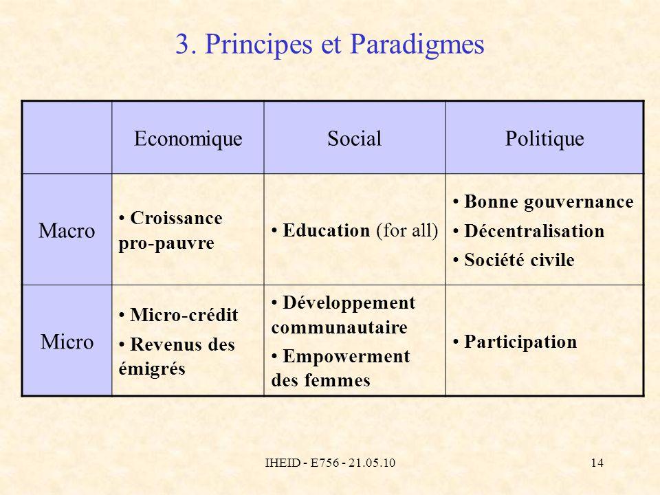 IHEID - E756 - 21.05.1014 3. Principes et Paradigmes EconomiqueSocialPolitique Macro Croissance pro-pauvre Education (for all) Bonne gouvernance Décen