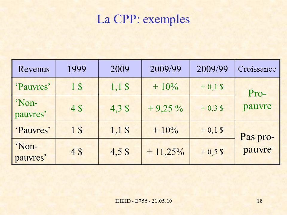 IHEID - E756 - 21.05.1018 La CPP: exemples Revenus199920092009/99 Croissance Pauvres1 $1,1 $+ 10% + 0,1 $ Pro- pauvre Non- pauvres 4 $4,3 $+ 9,25 % + 0,3 $ Pauvres1 $1,1 $+ 10% + 0,1 $ Pas pro- pauvre Non- pauvres 4 $4,5 $+ 11,25% + 0,5 $
