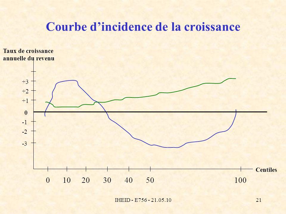 IHEID - E756 - 21.05.1021 Courbe dincidence de la croissance 01005010203040 Centiles Taux de croissance annuelle du revenu 0 +1 +2 +3 -2 -3