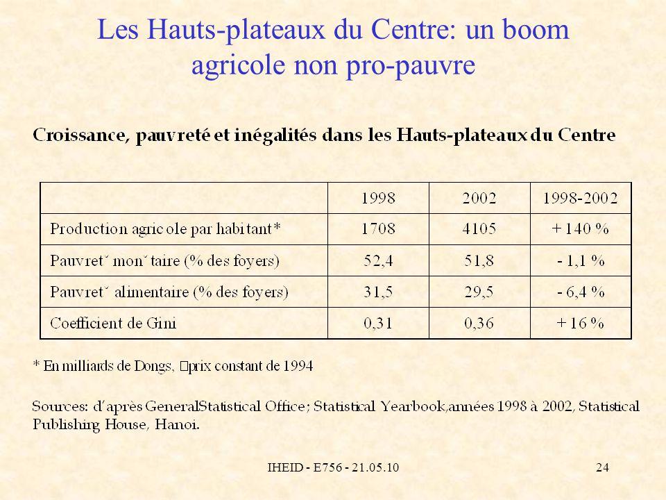 IHEID - E756 - 21.05.1024 Les Hauts-plateaux du Centre: un boom agricole non pro-pauvre