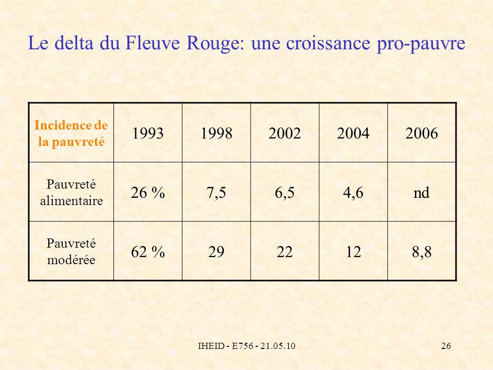 IHEID - E756 - 21.05.1026 Le delta du Fleuve Rouge: une croissance pro-pauvre Incidence de la pauvreté 19931998200220042006 Pauvreté alimentaire 26 %7,56,54,6nd Pauvreté modérée 62 %2922128,8