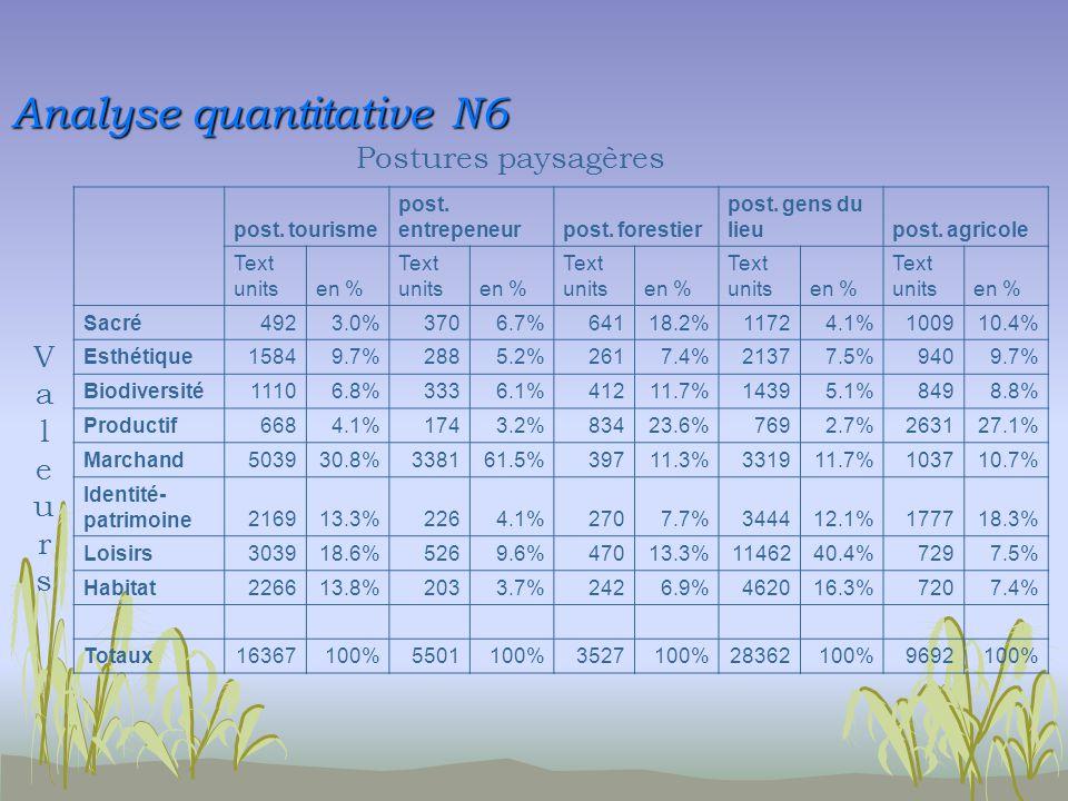 Analyse quantitative N6 post. tourisme post. entrepeneurpost.