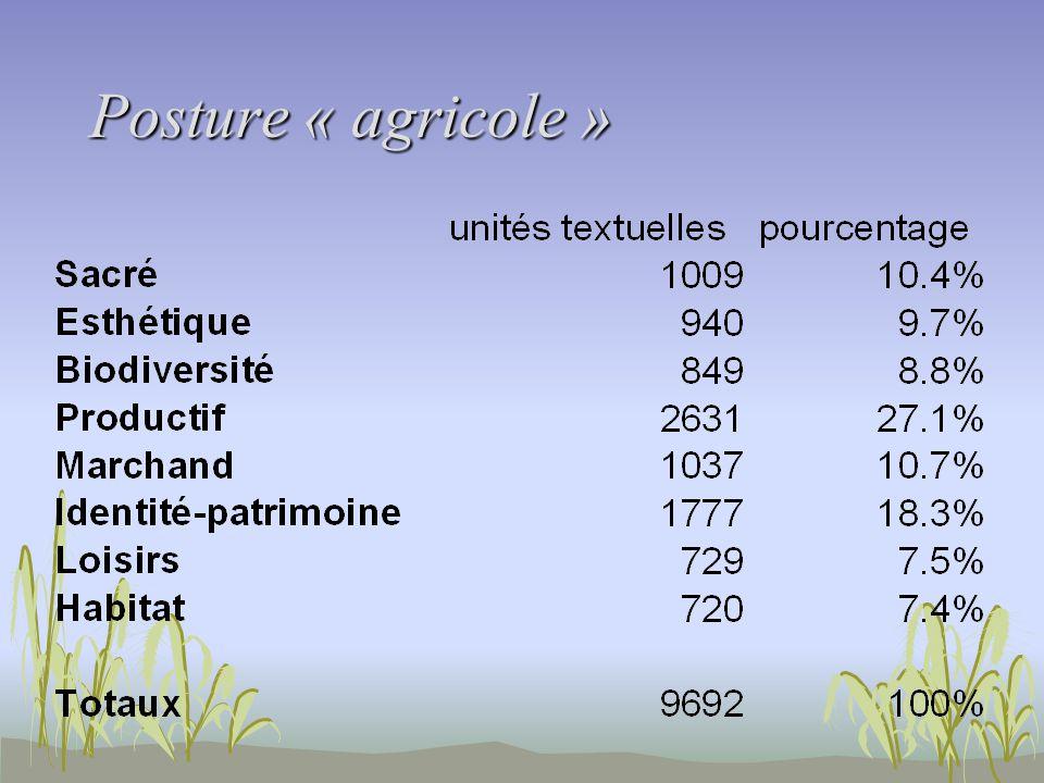 Posture « agricole »