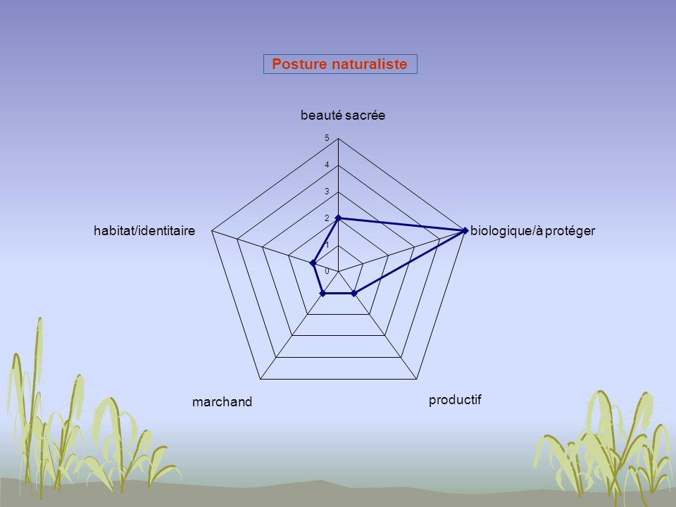 Posture naturaliste 0 1 2 3 4 5 beauté sacrée biologique/à protéger productif marchand habitat/identitaire