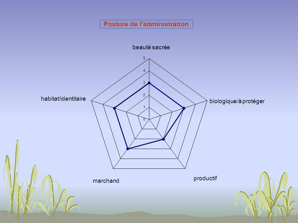 Posture de l administration 0 1 2 3 4 5 beauté sacrée biologique/à protéger productif marchand habitat/identitaire