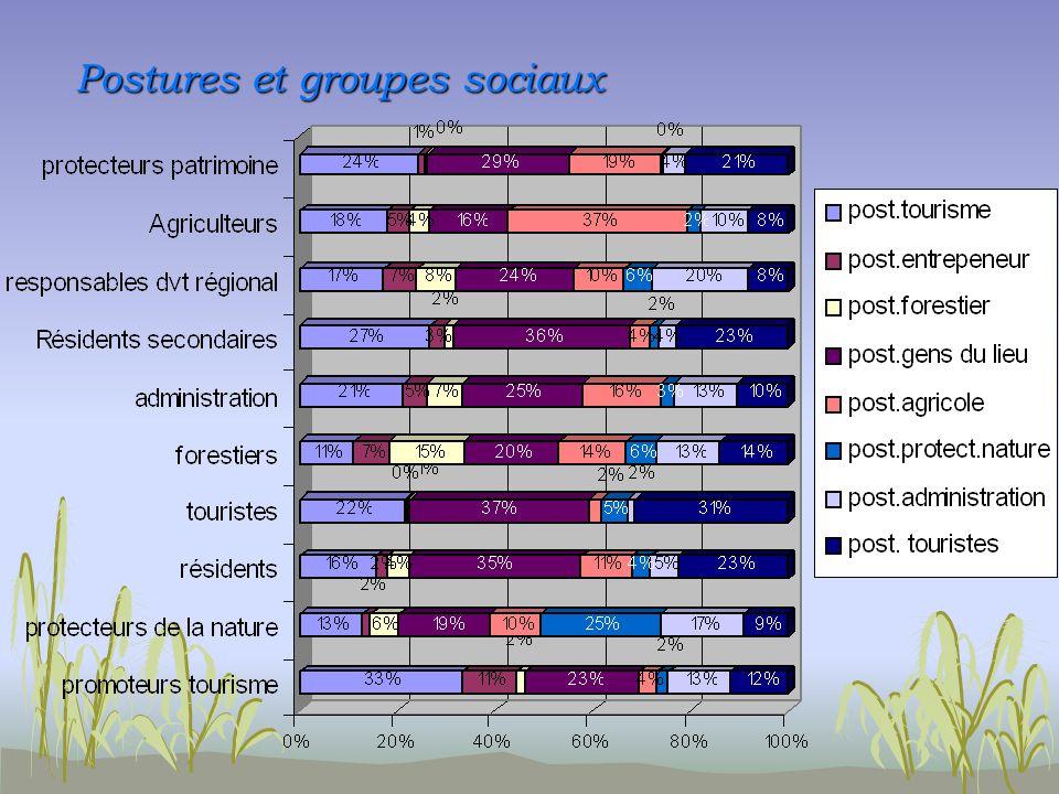 Postures et groupes sociaux